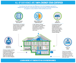how energy star benefits you new homes and custom homes in the the benefits of energy star certified new homes you will see feel and