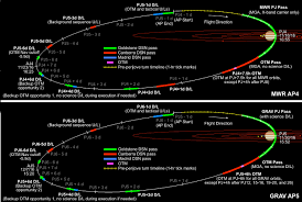 juno mission trajectory design juno juno orbit timeline for grv mwr orbits image nasa jpl caltech