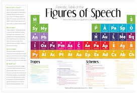 a great periodic table to enhance students writing skills periodic table of the figures of speech which i discovered through a post by lifehacker is a work realized by designer curtis newbold