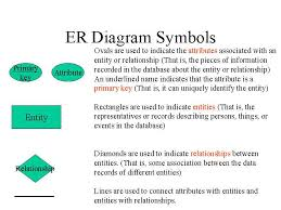 sims assignmentsclick here to see the er diagram symbols and explanations