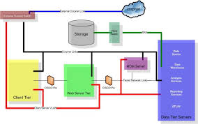 collection san architecture diagram pictures   diagramssan architecture diagram photo album diagrams