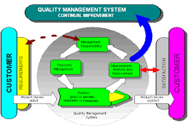 mcaquality co uk   providing total quality management supportany organisation should be considering adopting and obtaining accreditation as it generates and controls good business practice  companies are now certified