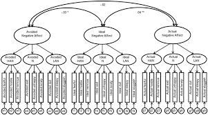 Factor structure of avoided, ideal, and <b>actual negative</b> affect in Study ...
