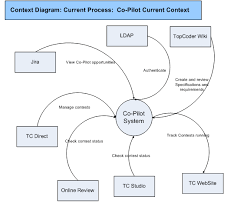 images of process context diagram   diagramsprocess context diagram photo album diagrams