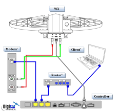 winegard company wx    m roof mounted auto deploy vsat antenna    winegard wx  antenna system connection diagram
