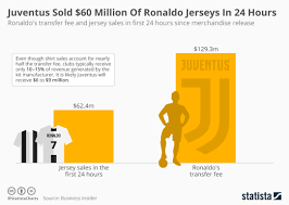 What Cristiano Ronaldo tells us about the economics of football ...