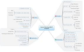 career planning swot analysis examples career planning swot analysis mind map