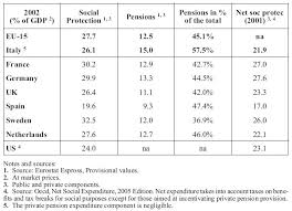 Pension <b>Reforms</b> in Italy | Cairn.info