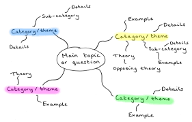 2 what do i already know study skills in the centre of the mind map you should write your main topic for the assignment or the essay question you have been set draw branches out from the