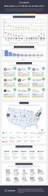 best images about higher ed infographics college paysa university rank infographic schools for top tech talent