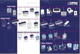 cbus switch wiring cbus image wiring diagram c bus cbus home automation on cbus switch wiring