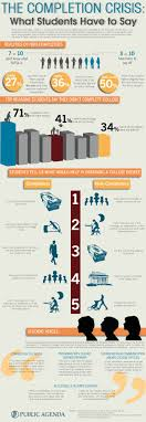 best images about college infographics a well once we get students to college what needs to be done to make sure they