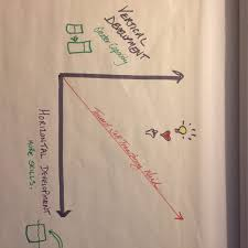 leadership development is a diagonal journey epiphany at work an easy explanation horizontal development is about growing your skills and competencies if you are familiar tiered competency models