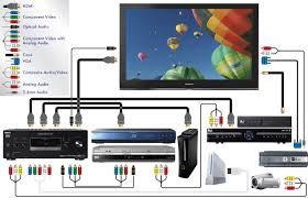 best images of charter cable hook up diagrams   connect surround    home theater system setup diagram