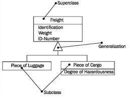 generalization  specialization  and inheritance
