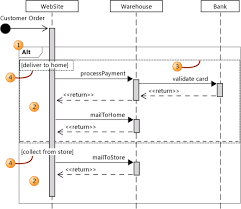 describe control flow with fragments on uml sequence diagramscombined fragment   two interaction operands