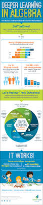 infographic algebra readiness through deeper learning dreambox deeper learning in algebra