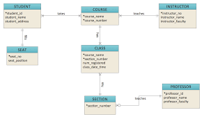 data modeling and entity relationship diagram  erd     conceptdraw erd solution  crow    s foot