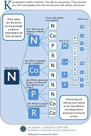 best images about networking career fairs how networking infographic key questions build a network you talk to one person they
