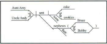 diagrammingthis sentence contains a compound subject  aunt amy and uncle andy  a compound direct object  cake and cookies  and a compound appositive  bruce and bobby