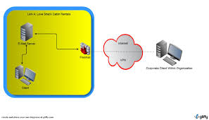 love shack cabin rentals  intranet diagram    today we are going to talk about how the intranet works and about each part of the intranet diagram  basically  the intranet consists of a private network