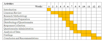dissertation proposal gantt chart SV Engelhelms  dissertation proposal  gantt chart SV Engelhelms Etusivu