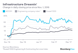 aecom is rooting for that trump infrastructure plan bloomberg quint aecom raised 1 billion last month in the market that allows borrowers to privately sell bonds out registering them the securities and exchange