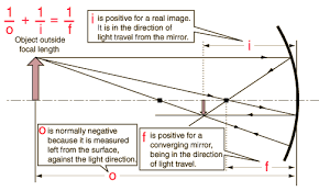 when drawing ray diagrams for mirrors lenses  what    s the rigorous    mirrors