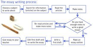 Memoir essay assignment pdf