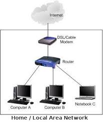 learn about basic computer networkinglan or home network diagram