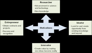 the creativity canvas a business model for knowledge and idea figure 2