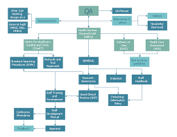example process flow   example process flow chart   credit card    flow chart example  process step