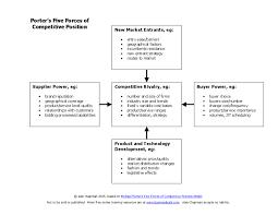 porter    s five forces of competitive position diagram   hashdocporter    s five forces of competitive position diagram