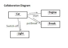 collaboration diagram   collaboration diagrams   uml notations    following diagram shows an example of collaboration diagram