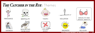 the catcher in the rye theme of sexuality and sexual identity