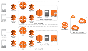 network architecture   quickly create high quality design and    aws architecture diagram   mobile cloud architecture