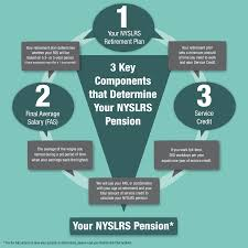what makes up your nyslrs pension new york retirement news many factors go into the calculation of your nyslrs pension but there are three core components that help us determine what your pension will be they are