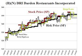 Image result for DRI Darden
