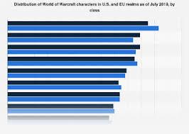 • <b>World</b> of Warcraft: most played <b>class</b> 2019 | Statista