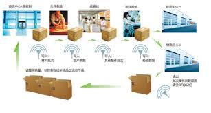 information technologyjmi oriented supply chain management network diagram