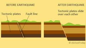 what is an earthquakebreak in fault lines during earthquake