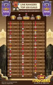line ranger global guild ranking 10 2016 line rangers foewmeg