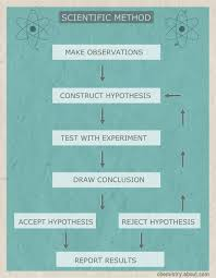 scientific method flow chartthis flow chart diagrams the steps of the scientific method    anne helmenstine