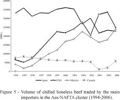 Chilled boneless beef international trade  a cluster analysis Within this cluster  imports from Japan began to decline in       Figure     associated with the fears consumers had of developing Creutzfeldt Jakob disease