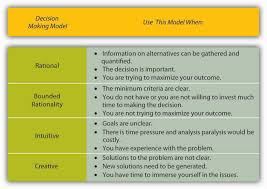 principles of management 1 0 flatworld key takeaway