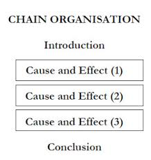 cause and effect  learn english essay in terms of how the ideas are arranged writers can choose either to arrange them according to order of importance ie the more important ones are