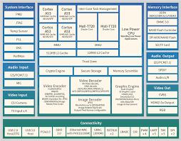 Allwinner <b>H6</b> Processor for 4K HDR Set-Top Boxes Supports <b>USB</b> ...