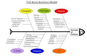 fishbone diagram   fish bone diagrams   diagrams fish bone    a completed ishikawa diagram looks like the bones of a fish  source  leankaizen fishbone diagram