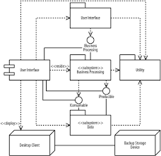 exercises    chapter   component and deployment diagrams    components and nodes for the project management system