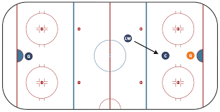 ice hockey positions diagram   ice hockey diagram   entering    ice hockey offside diagram